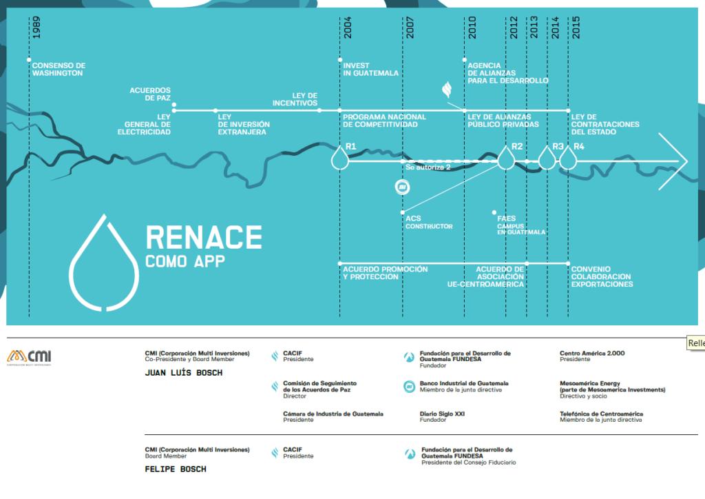 Renace ACS