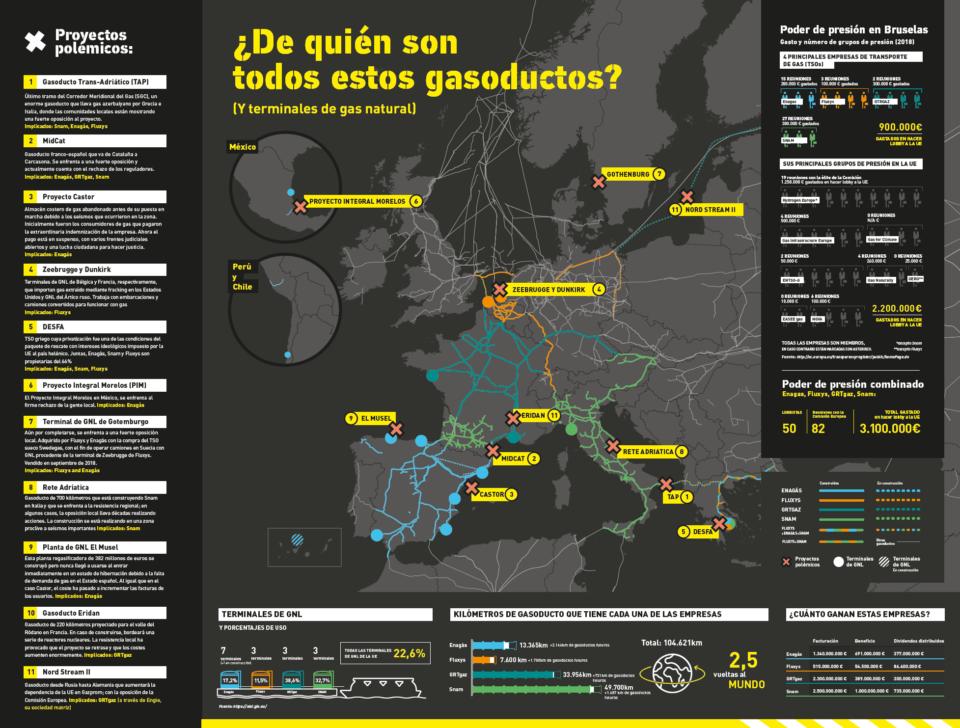 gasoductos europa