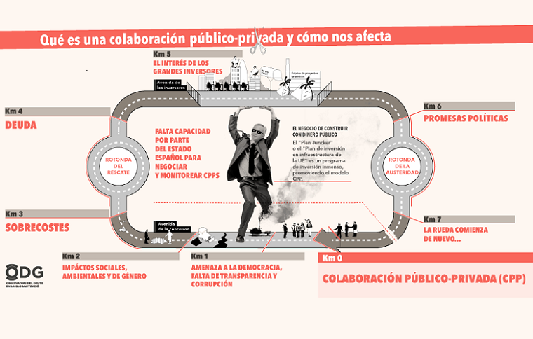 colaboracion publico privada