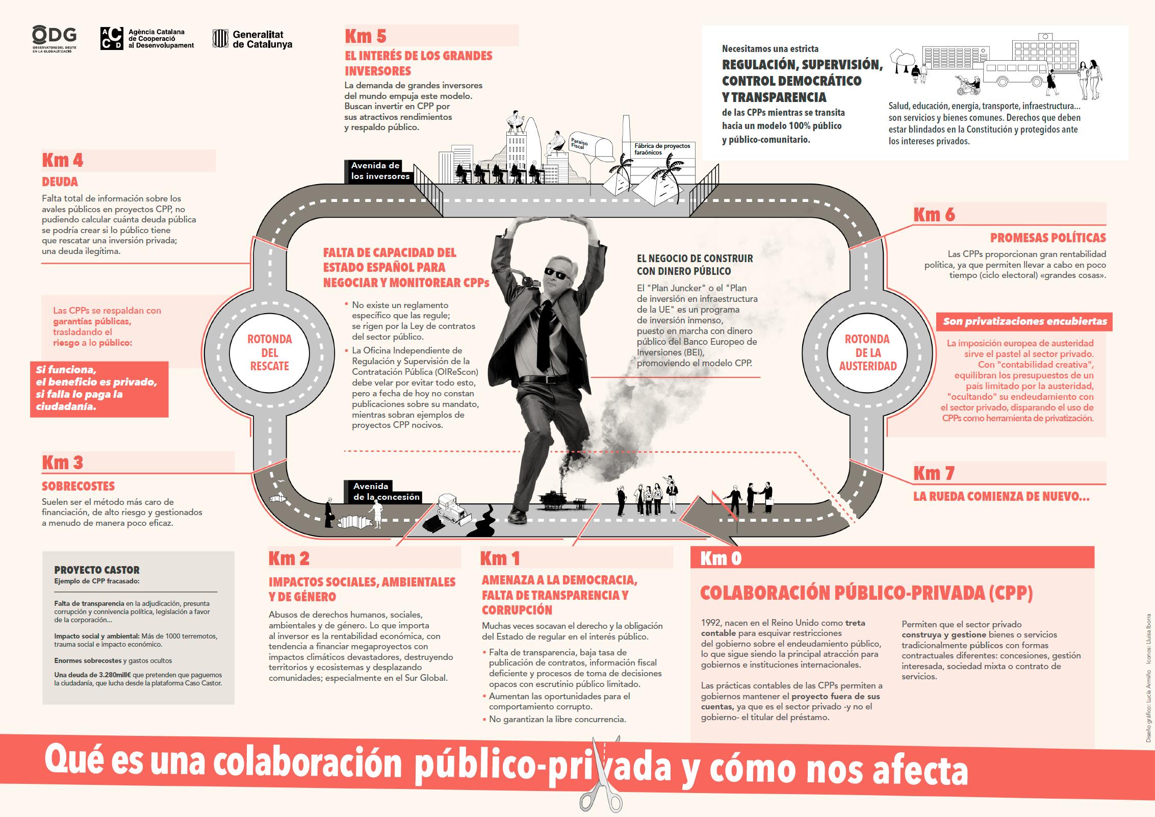 cpp privatizacion
